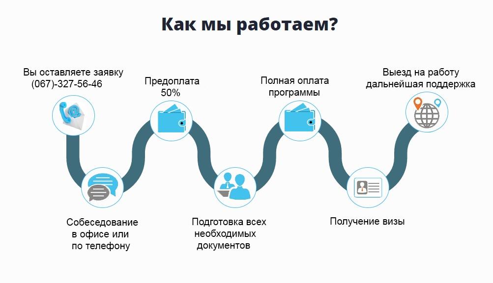 как устроится на работу в Польше