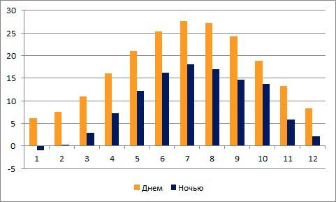 dnevnaya-nochnaya-temperatura